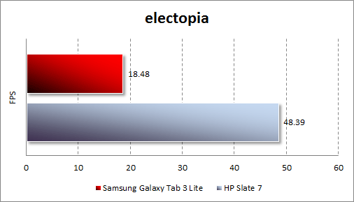 Тестирование Samsung Galaxy Tab 3 Lite в electopia