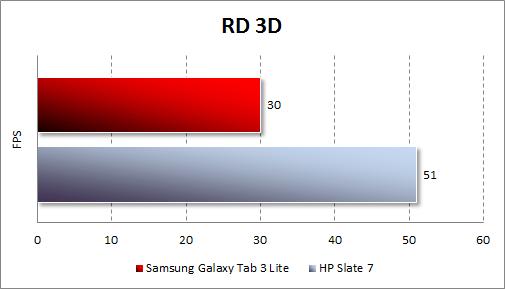 Тестирование Samsung Galaxy Tab 3 Lite в RD 3D