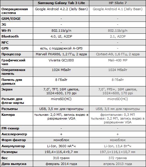 Характеристики Samsung Galaxy Tab 3 Lite
