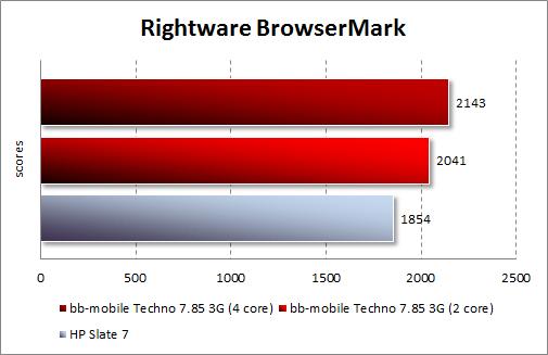 Результаты тестирования bb-mobile Techno 7.85 3G в BrowserMark