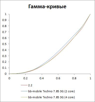 Гамма-кривые экрана bb-mobile Techno 7.85 3G