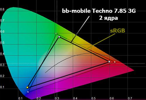 Цветовой охват экрана черного bb-mobile Techno 7.85 3G