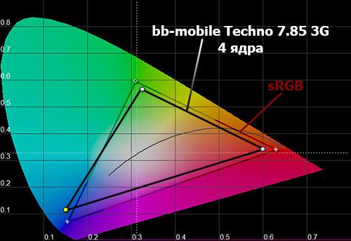 Цветовой охват экрана белого bb-mobile Techno 7.85 3G