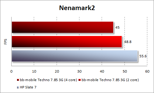 Результаты тестирования bb-mobile Techno 7.85 3G в Nenamark 2