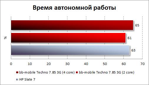 Результаты тестирования автономности bb-mobile Techno 7.85 3G