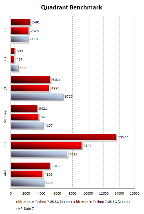 Результаты тестирования bb-mobile Techno 7.85 3G в Quandrant Standard