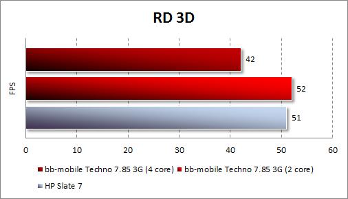Результаты тестирования bb-mobile Techno 7.85 3G в RD 3D