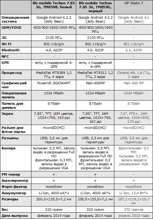 Характеристики bb-mobile Techno 7,85 3G