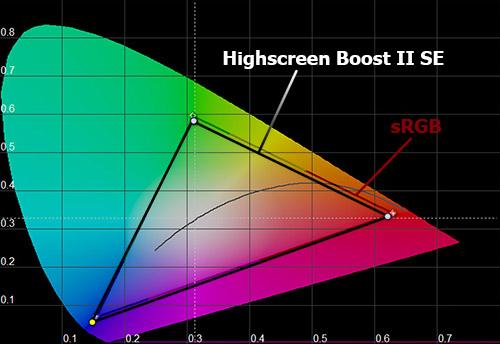 Цветовой охват экрана Highscreen Boost 2 SE