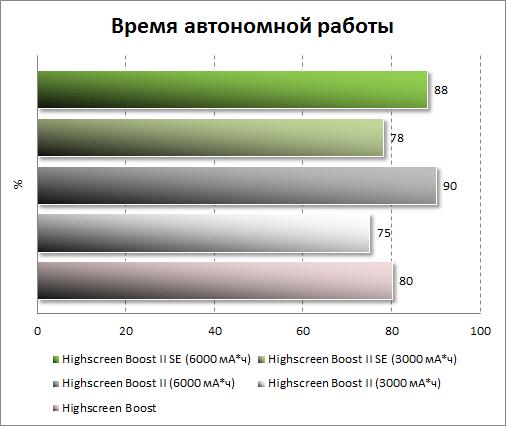 Тестирование автономности Highscreen Boost 2 SE