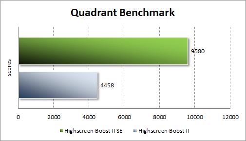 Тестирование Highscreen Boost 2 SE в Quadrant