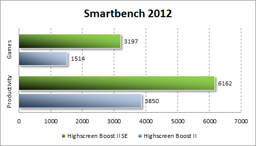 Тестирование Highscreen Boost 2 SE в Smartbench 2012