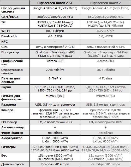 Характеристики Highscreen Boost 2 SE и Boost 2