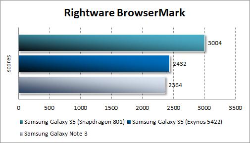Тестирование Samsung Galaxy S5 в BrowserMark