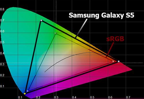Цветовой охват экрана Samsung Galaxy S5