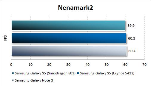 Тестирование Samsung Galaxy S5 в Nenamark2