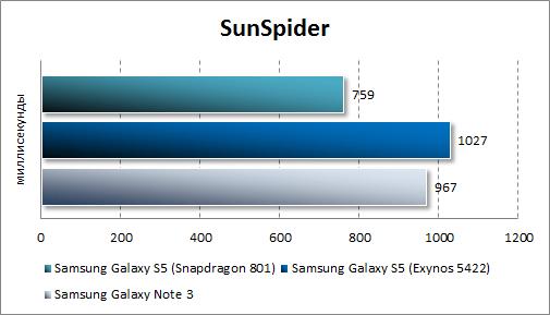 Тестирование Samsung Galaxy S5 в SunSpider