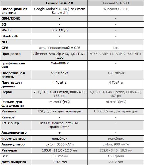 Характеристики Lexand STA-5.0