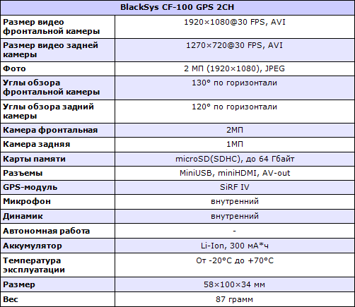 Характеристики BlackSys CF-100 GPS 2CH