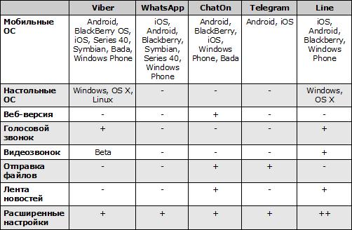 Сводная таблица мессенджеров 1