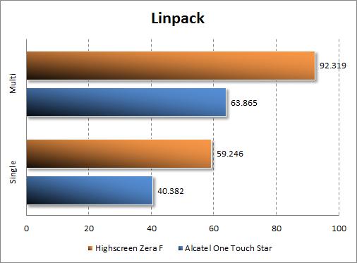 Тестирование Highscreen Zera F в Linpack