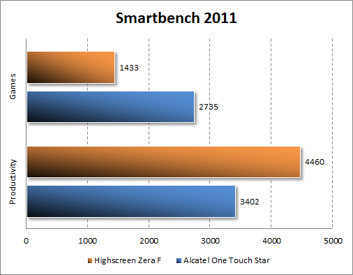 Тестирование Highscreen Zera F в Smartbench 2011