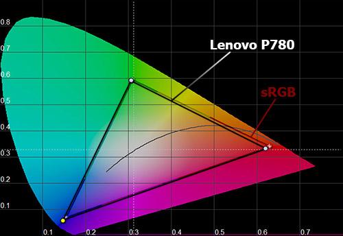 Цветовой охват экрана Lenovo P780