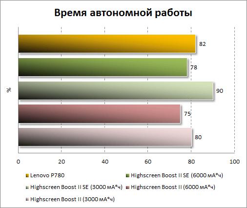 Результаты тестирования автономности Lenovo P780