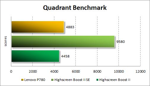 Результаты тестирования Lenovo P780 в Quadrant