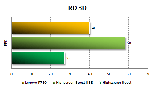 Результаты тестирования Lenovo P780 в RD 3D