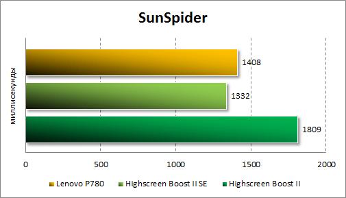 Результаты тестирования Lenovo P780 в Sunspider