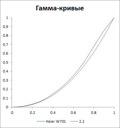 Гамма-кривая экрана Haier W701