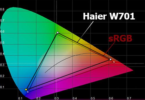 Цветовой охват экрана Haier W701