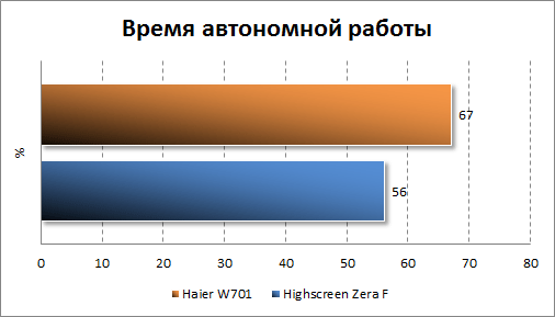 Тестирование автономности Haier W701