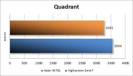 Тестирование Haier W701 в Quadrant