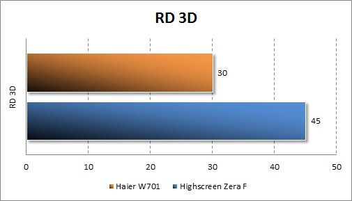 Тестирование Haier W701 в RD 3D