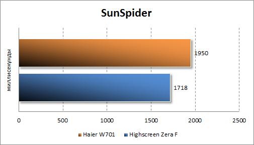 Тестирование Haier W701 в Sunspider