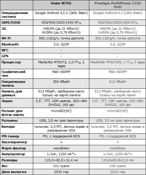 Характеристики Haier W701