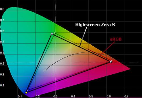 Цветовой охват экрана Highscreen Zera S