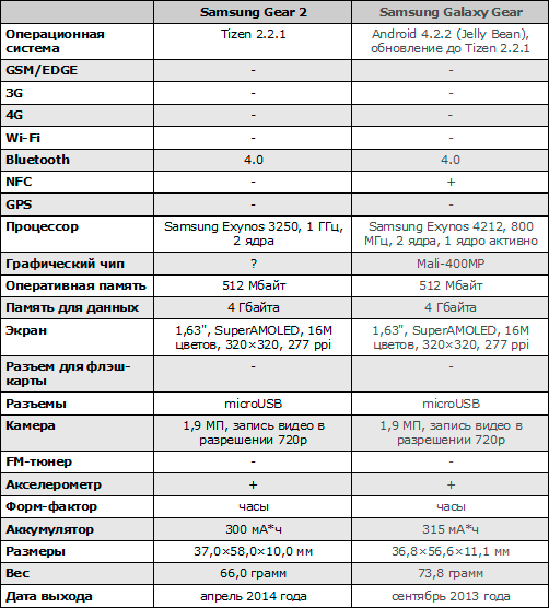 Характеристики Samsung Gear 2 и Samsung Galaxy Gear
