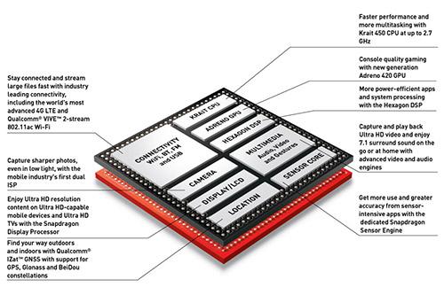Характеристики Snapdragon 805