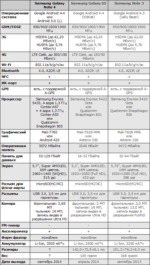 Характеристики Galaxy Note 4, Galaxy S5 и Galaxy Note 3