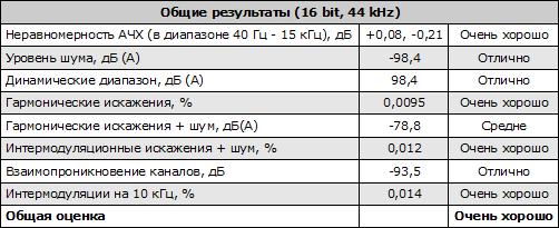Данные измерений Creative Sound Blaster Z