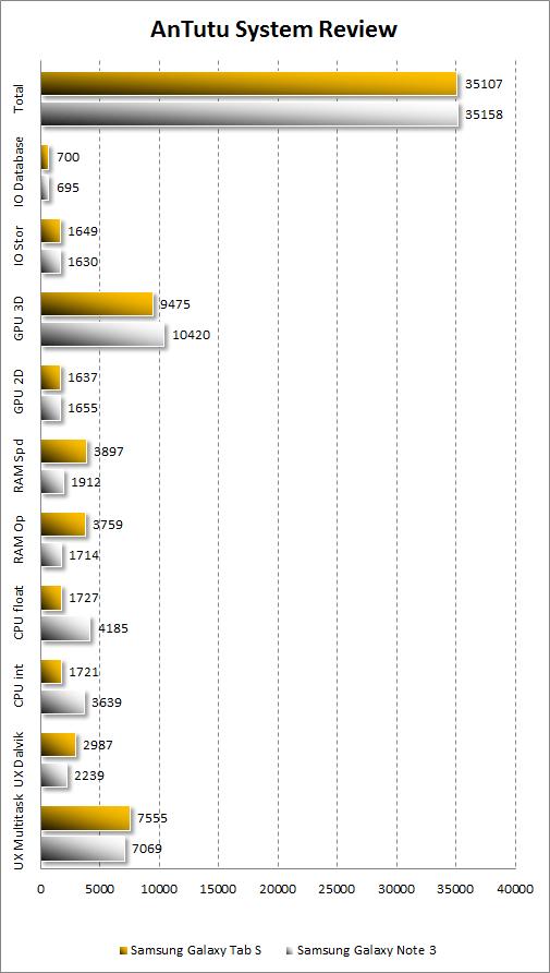 Результаты тестирования Samsung Galaxy Tab S 10.5 в Antutu