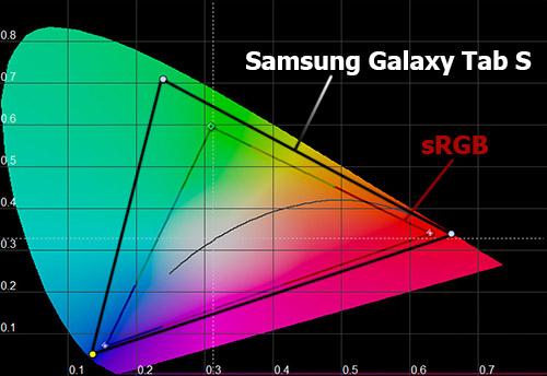 Цветовой охват экрана Samsung Galaxy Tab S 10.5