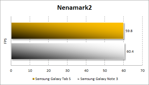 Результаты тестирования Samsung Galaxy Tab S 10.5 в Nenamark 2
