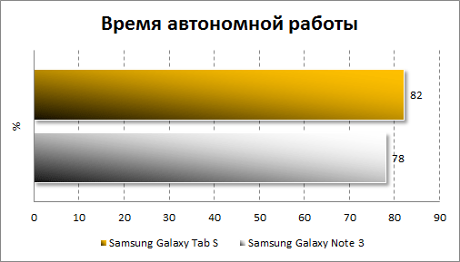 Результаты тестирования автономности Samsung Galaxy Tab S 10.5