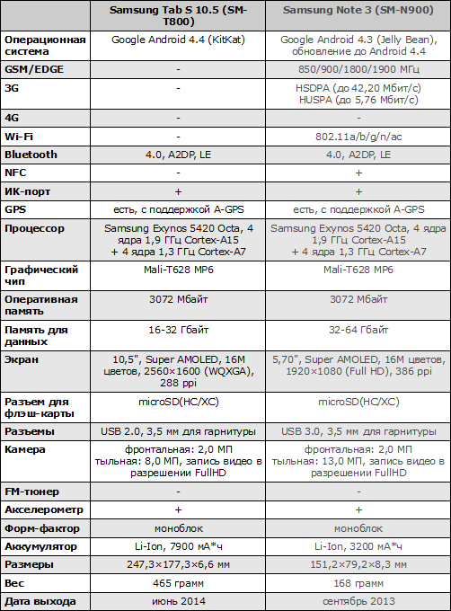 Характеристики Galaxy Tab S 10.5 и Galaxy Note 3