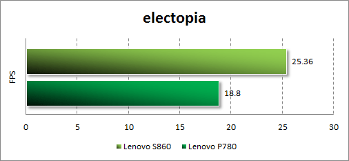 Тестирование Lenovo S860 в electopia