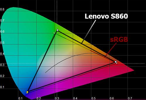 Цветовой охват экрана Lenovo S860